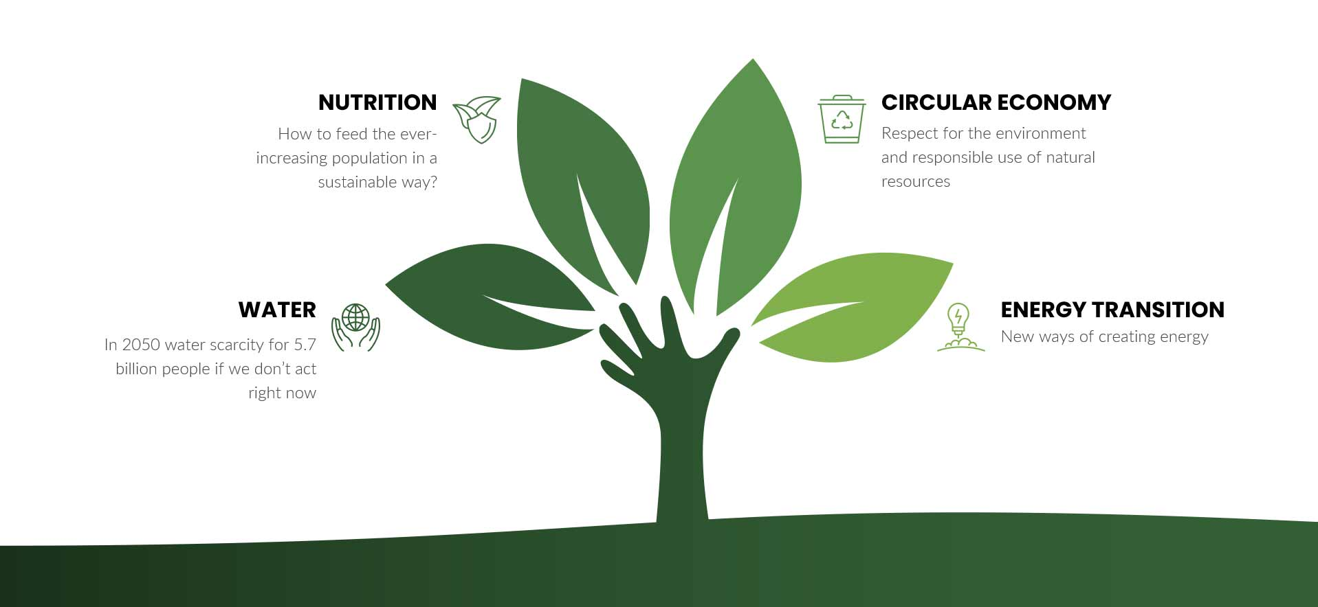 DCT dutch clean tech duurzaam investeren
